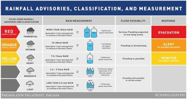 Rainfall Advisories, Classification and Measurement