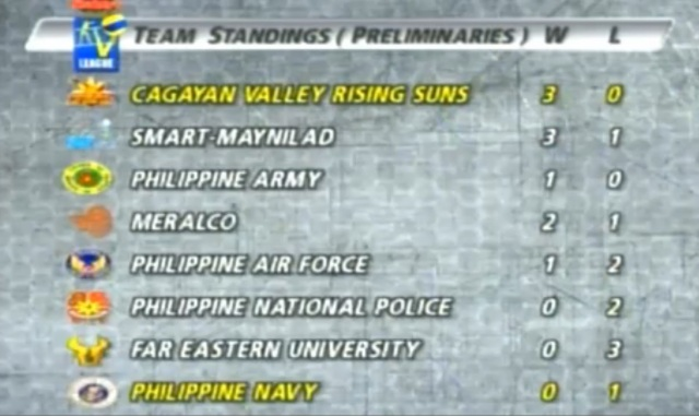 Shakey's V-League 10 Team Standings as of August 29 2013