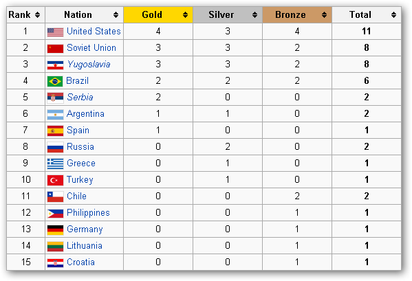 Elite 15 Countries in the History of World Basketball