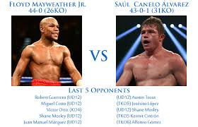 Gayweather vs Alvarez