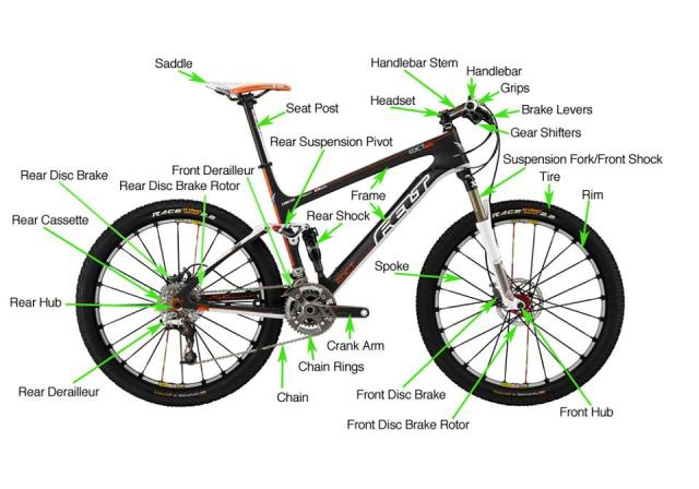 Just Sharing: Anatomy of Mountain Bike Parts & Components ...