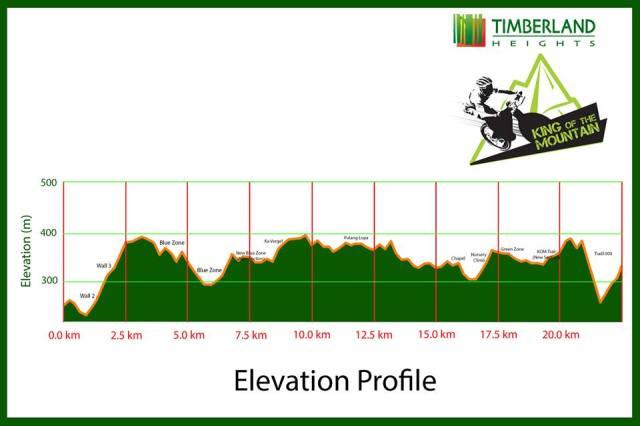Kalongkong - Timberland King of the Mountain Elevation Profile